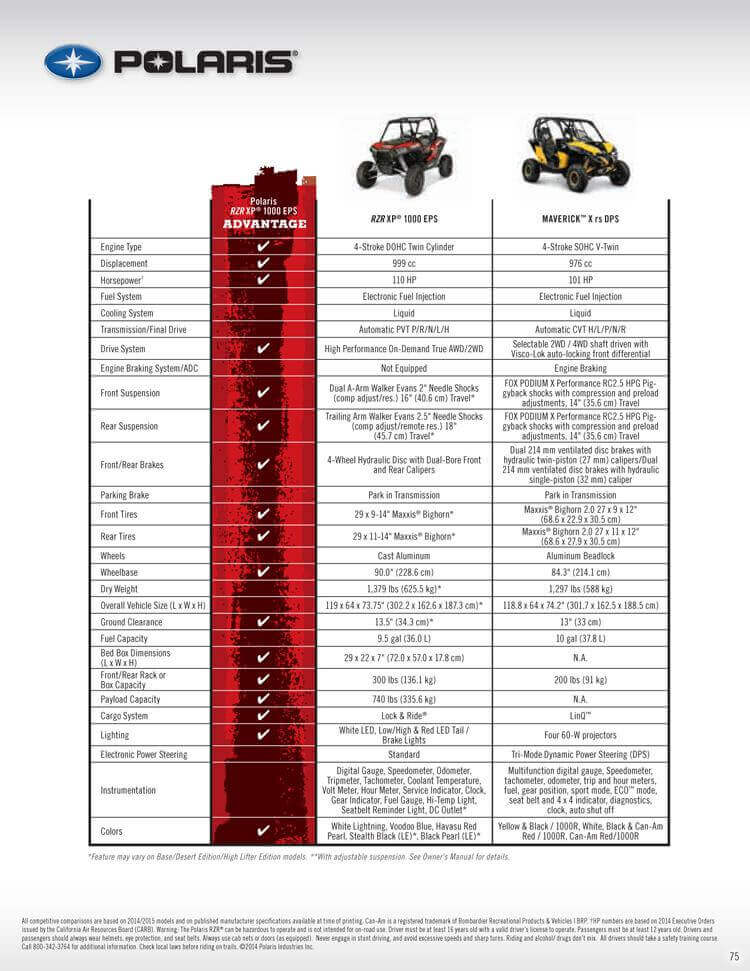 RZR Vs. Maverick Comparison Checklist