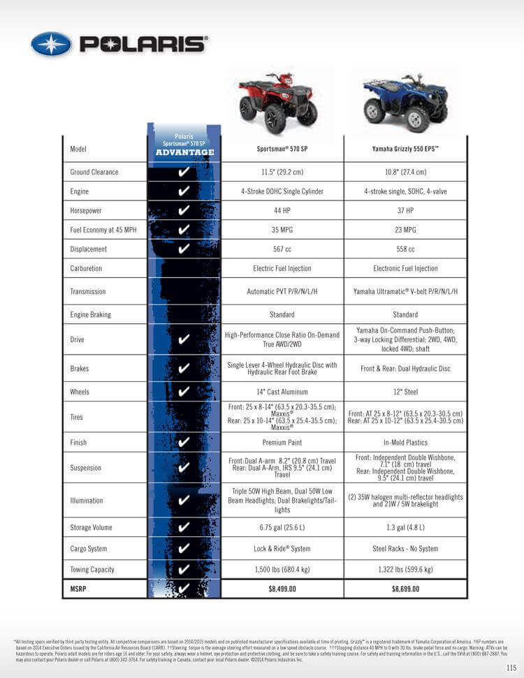 Sportsman 570 SP VS. Yamaha Grizzly 550 EPS Checklist